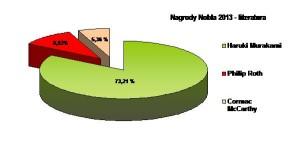 fortuna_wykres_nobel2013