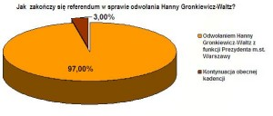 fortuna_wykres_referendum1