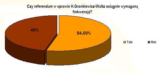fortuna_wykres_referendum2